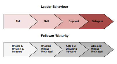 Leader behaviour diagram