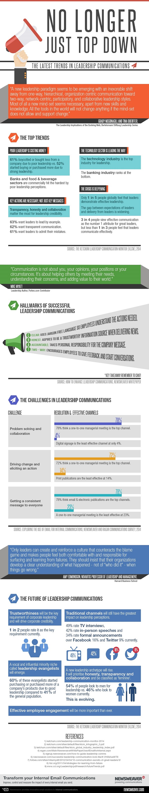 Latest Trends in Leadership Communications