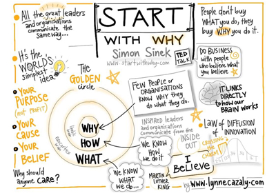 Leaders Lab Start with why - Leaders Lab